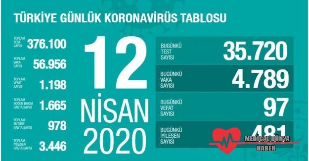 Bakan Koca, Türkiye'deki son Koronavirüs vaka sayısı 57 bine yaklaştı