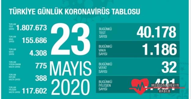 Sağılk Bakanı Koca 23 Mayıs Korona verilerini açıkladı