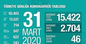 Koronavirüs vaka sayısı 13.531, toplam vefat sayısı 214 oldu